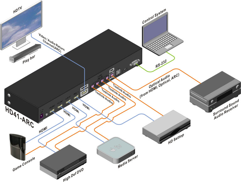 4x1 HDMI Switch with Audio Output-HD41ARC-diagram-app2