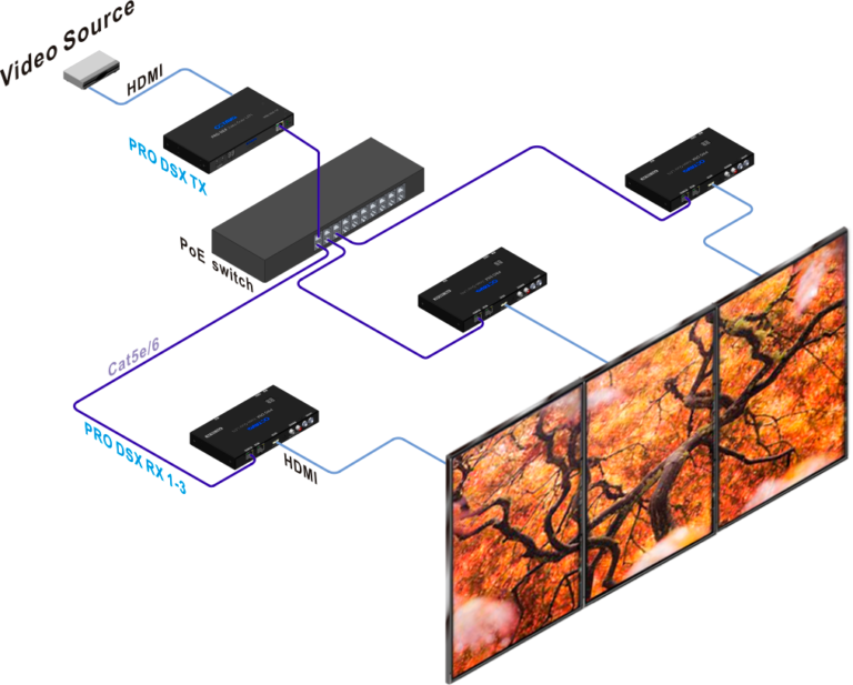 Video Over IP 1x3 Video Wall Application - PRO DSX