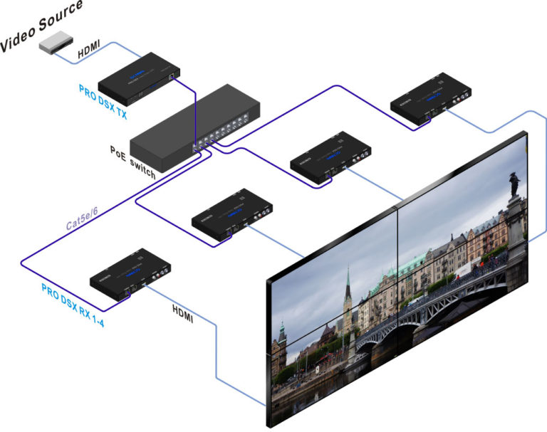 Video Over IP 2x2 Video Wall Application - PRO DSX