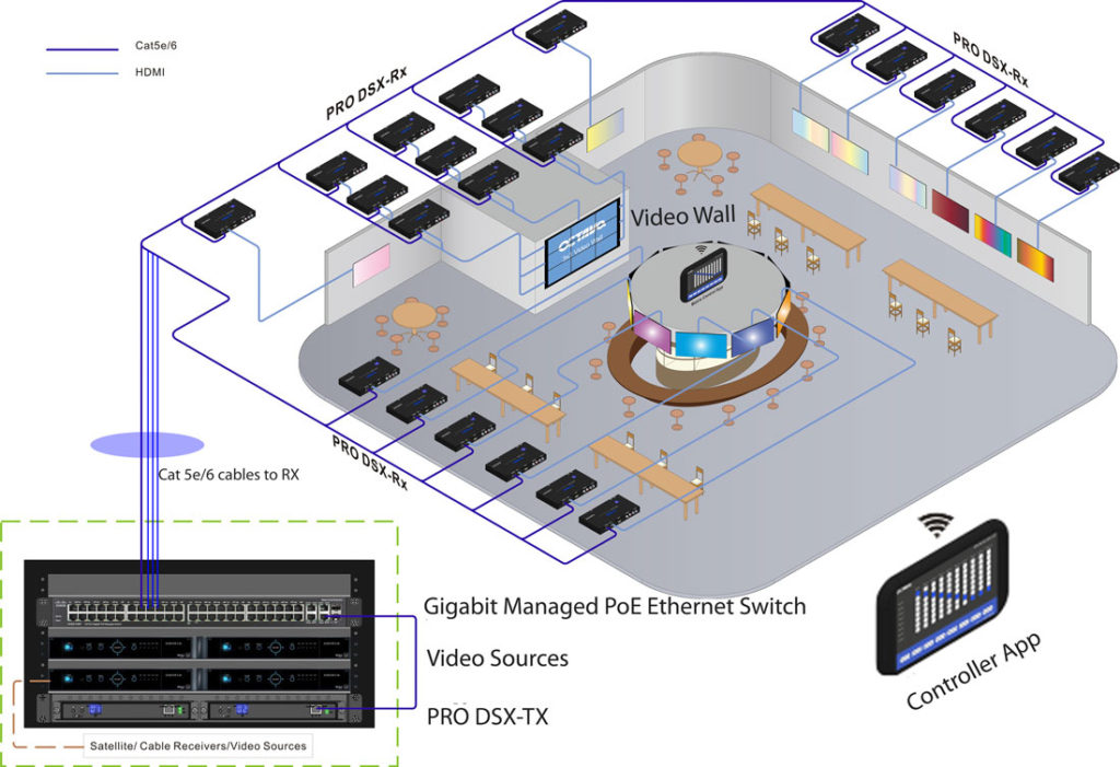 Video Over IP System Application - PRO DSX