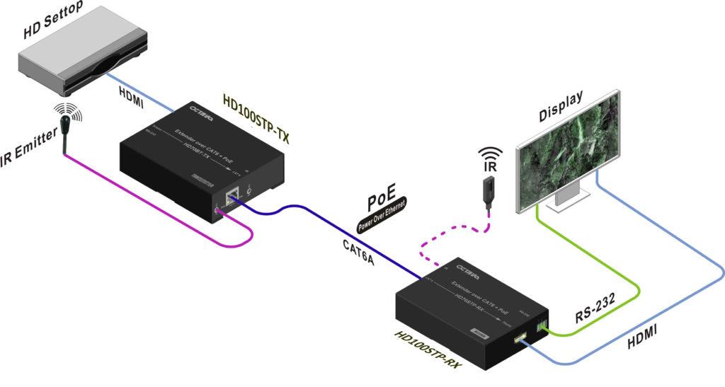 octava hdmi extender 4k2k extend video audio ir rs 232 and poe rh octavainc com
