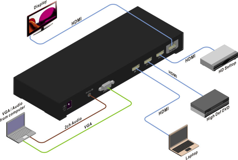 HD3VGA HDMI Presentation Switch with VGA Input Application Diagram