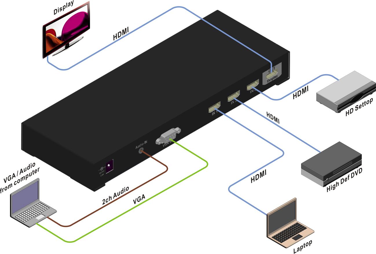 HD3VGA HDMI Switch + VGA Scaler for Presentation Switching.