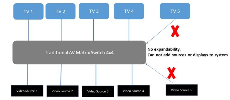 Figure 2 Circuit Switched 4x4 AV Matrix
